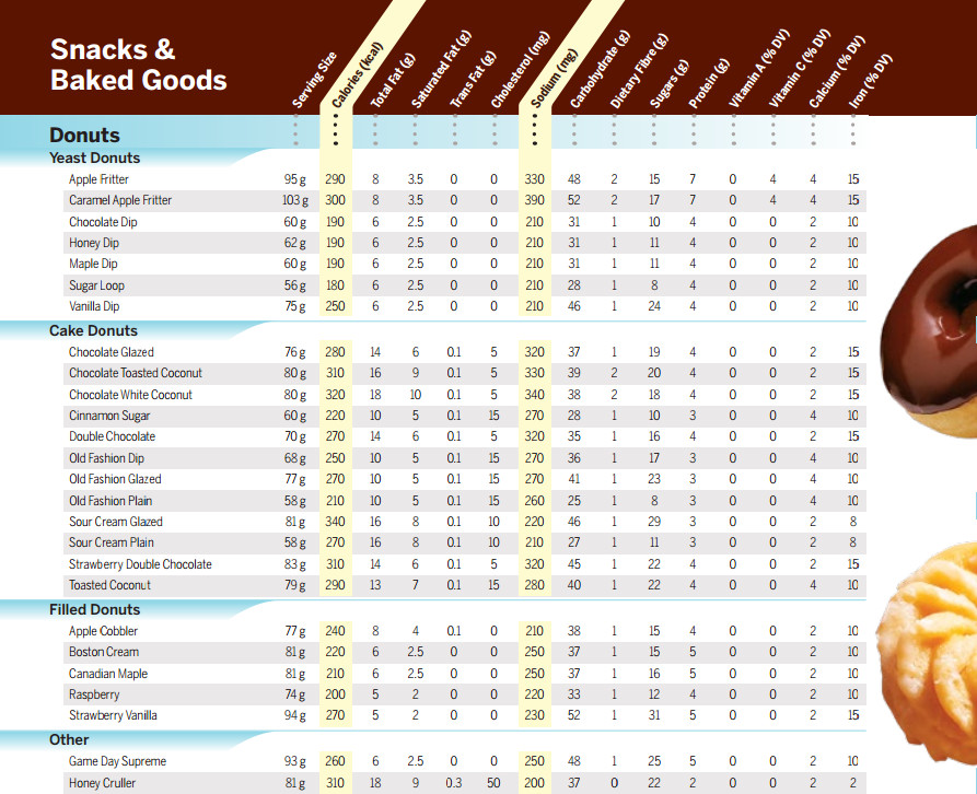 Portion of the Tim Horton's nutritional guide (PDF).