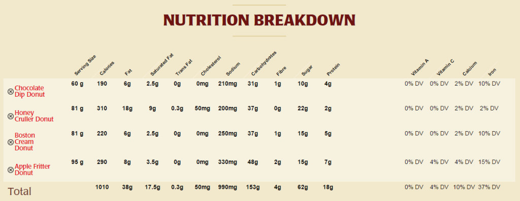Nutrition information for the four selected donuts from the Meal Builder on the Tim Horton's website.